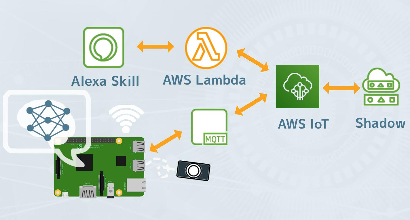2019年6月】【Alexa+人工知能】AWS IoTでAlexaとリアルタイム物体検出を